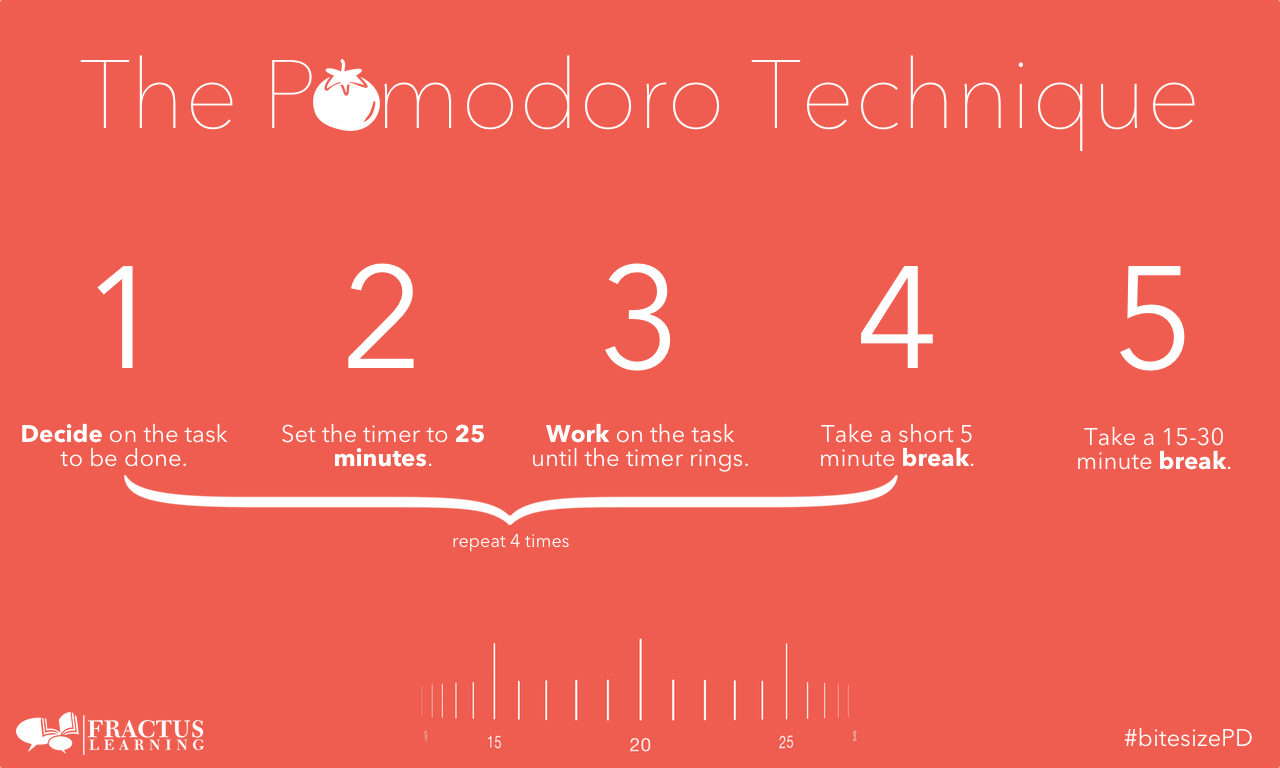 Work Smart Not Hard: Using the Pomodoro Technique to Maximize Productivity